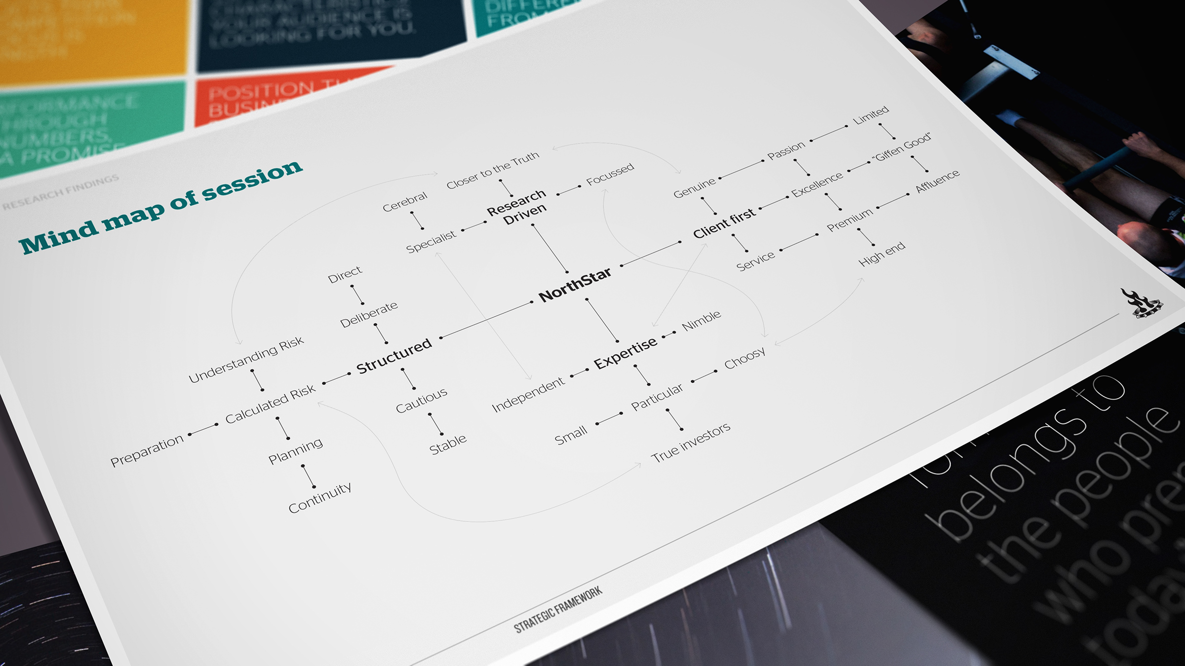 We combined the themes gleaned from research into a positioning mind map.