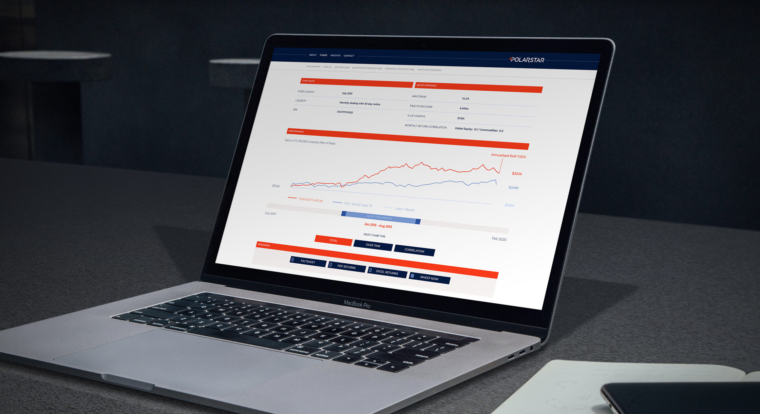 We collaborated with the client's development teams who built out interactive charts where users are able to adjust time horizons and correlation in order to really dive into fund analysis.